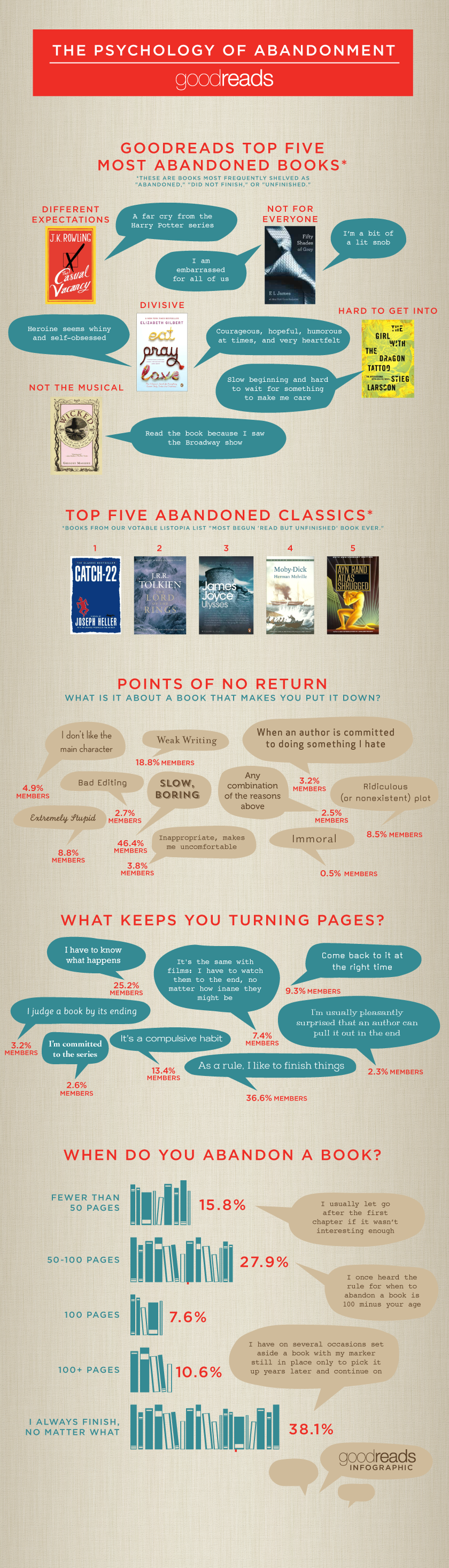 Infographic by Goodreads on book abandonment